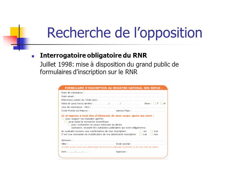 Recherche de lopposition Interrogatoire obligatoire du RNR Juillet 1998: mise à disposition du grand public de formulaires dinscription sur le RNR