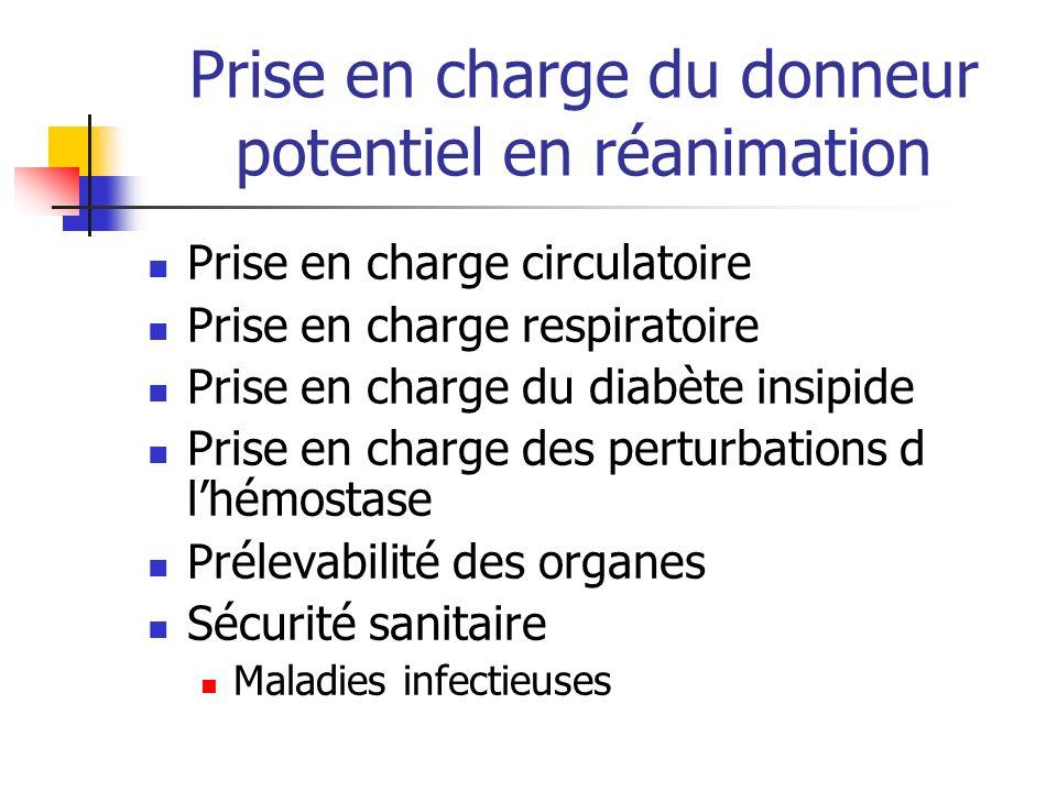 Prise en charge du donneur potentiel en réanimation Prise en charge circulatoire Prise en charge respiratoire Prise en charge du diabète insipide Prise en charge des perturbations d lhémostase Prélevabilité des organes Sécurité sanitaire Maladies infectieuses