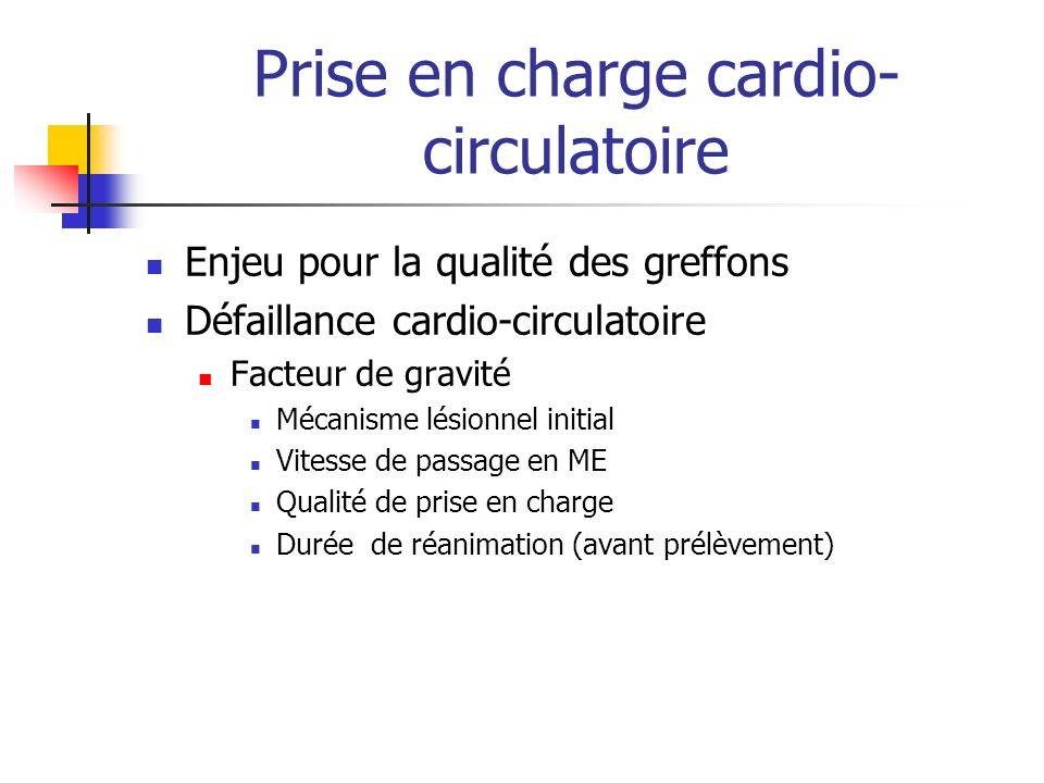 Prise en charge cardio- circulatoire Enjeu pour la qualité des greffons Défaillance cardio-circulatoire Facteur de gravité Mécanisme lésionnel initial Vitesse de passage en ME Qualité de prise en charge Durée de réanimation (avant prélèvement)