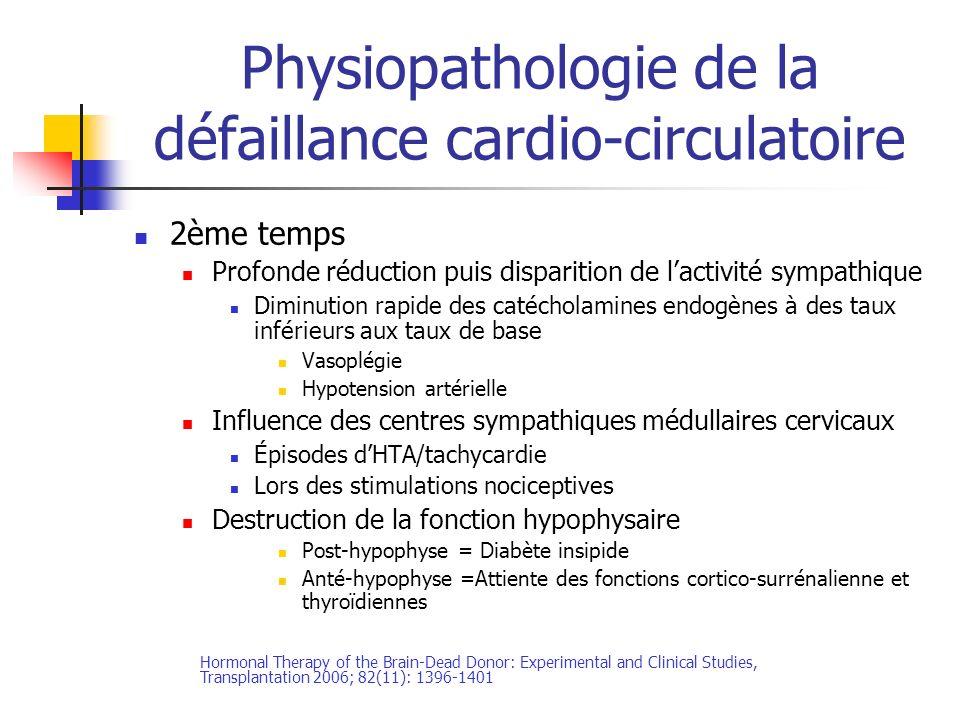 Physiopathologie de la défaillance cardio-circulatoire 2ème temps Profonde réduction puis disparition de lactivité sympathique Diminution rapide des catécholamines endogènes à des taux inférieurs aux taux de base Vasoplégie Hypotension artérielle Influence des centres sympathiques médullaires cervicaux Épisodes dHTA/tachycardie Lors des stimulations nociceptives Destruction de la fonction hypophysaire Post-hypophyse = Diabète insipide Anté-hypophyse =Attiente des fonctions cortico-surrénalienne et thyroïdiennes Hormonal Therapy of the Brain-Dead Donor: Experimental and Clinical Studies, Transplantation 2006; 82(11): 1396-1401