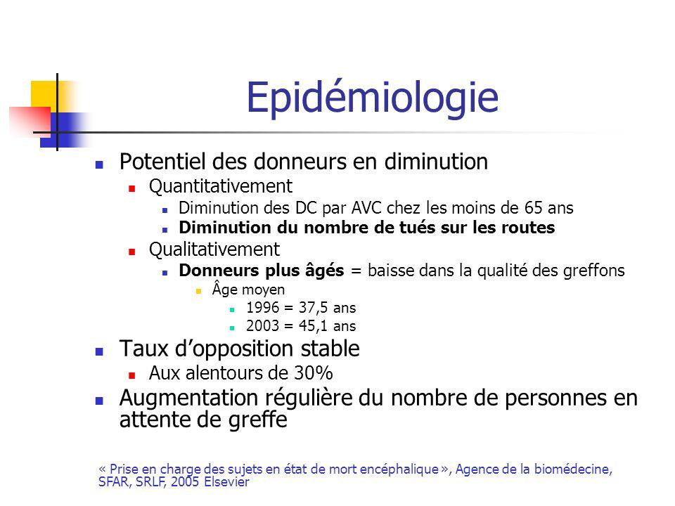 Epidémiologie Potentiel des donneurs en diminution Quantitativement Diminution des DC par AVC chez les moins de 65 ans Diminution du nombre de tués su