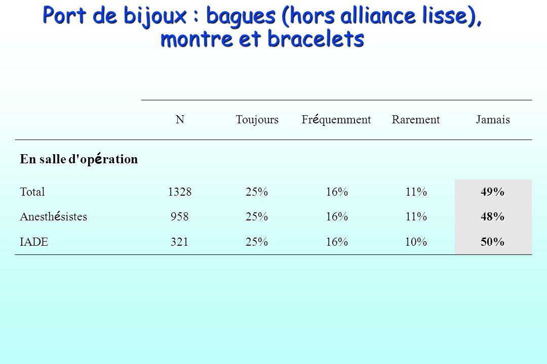 Port de bijoux : bagues (hors alliance lisse), montre et bracelets NToujours Fr é quemment RarementJamais En salle d'op é ration Total132825%16%11%49%