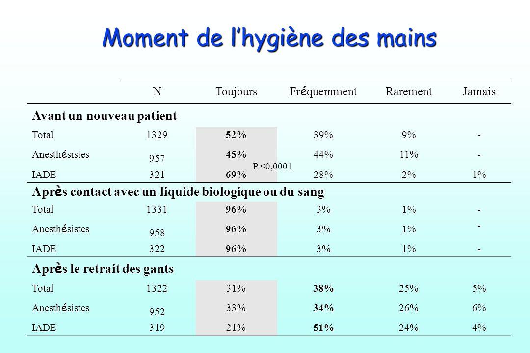 Moment de lhygiène des mains NToujours Fr é quemment RarementJamais Avant un nouveau patient Total 1329 52%39%9%- Anesth é sistes 957 45%44%11%- IADE