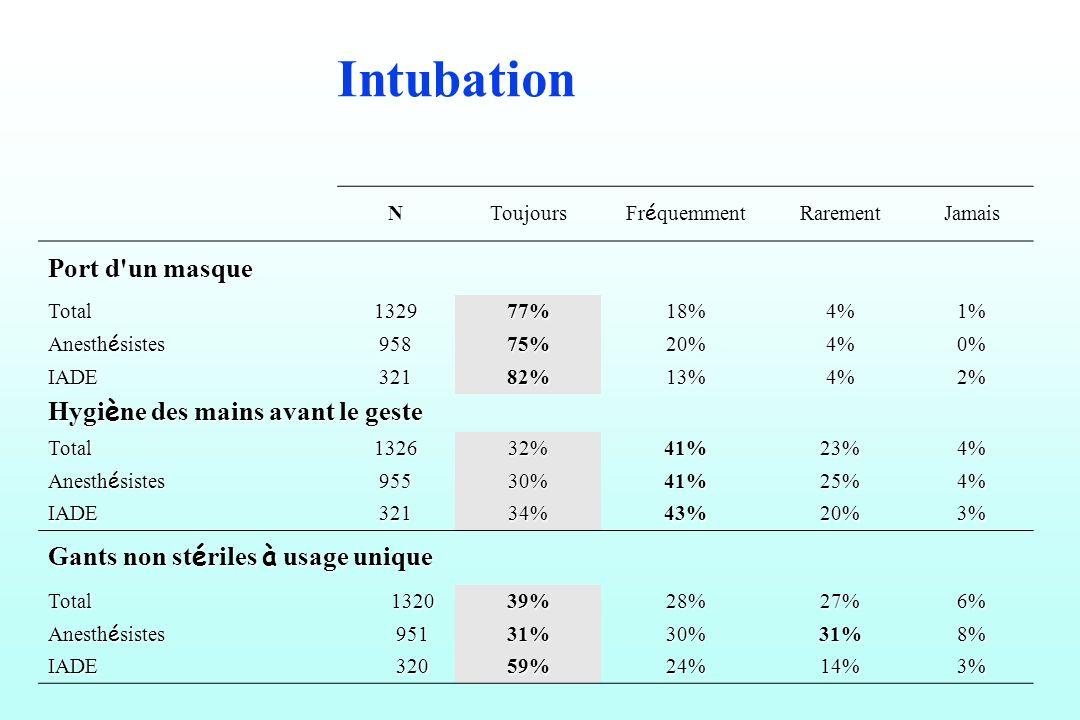 NToujours Fr é quemment RarementJamais Port d'un masque Total132977%18%4%1% Anesth é sistes 95875%20%4%0% IADE32182%13%4%2% Hygi è ne des mains avant