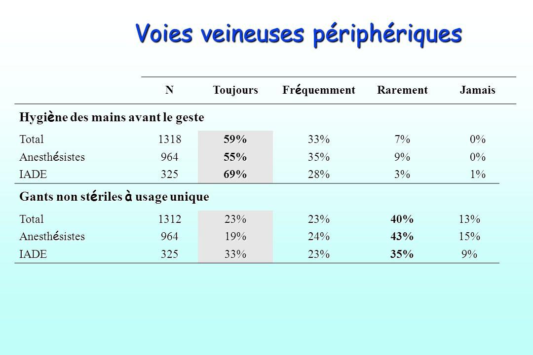 Voies veineuses périphériques NToujours Fr é quemment RarementJamais Hygi è ne des mains avant le geste Total131859%33%7%0% Anesth é sistes 96455%35%9