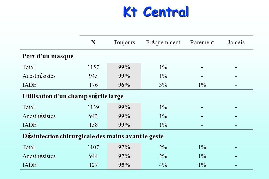 Kt Central NToujours Fr é quemment RarementJamais Port d'un masque Total115799%1%-- Anesth é sistes 94599%1%-- IADE17696%3%1%- Utilisation d'un champ