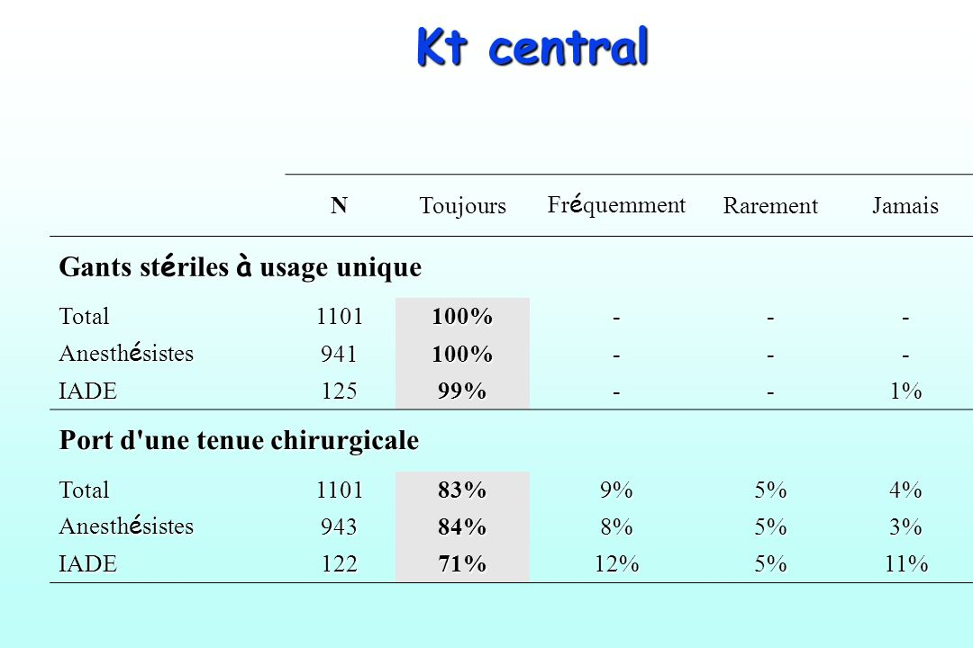 Kt central NToujours Fr é quemment RarementJamais Gants st é riles à usage unique Total1101100%--- Anesth é sistes 941100%--- IADE12599%--1% Port d'un