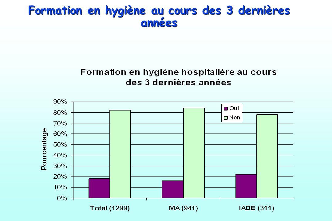 Formation en hygiène au cours des 3 dernières années