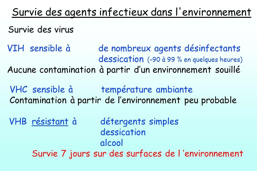 Survie des agents infectieux dans l'environnement Survie des virus VIH sensible à de nombreux agents désinfectants dessication (-90 à 99 % en quelques