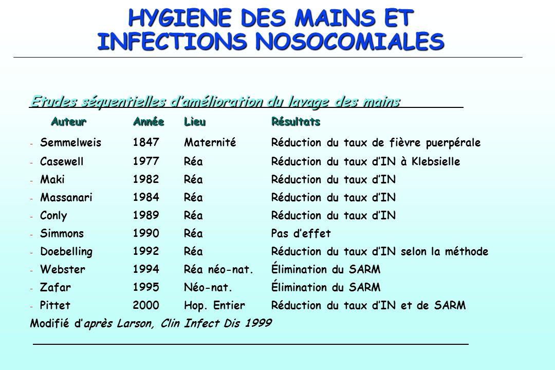 HYGIENE DES MAINS ET INFECTIONS NOSOCOMIALES Etudes séquentielles damélioration du lavage des mains AuteurAnnéeLieuRésultats - - Semmelweis1847Materni