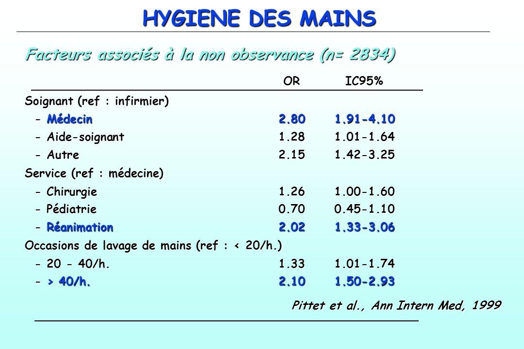 HYGIENE DES MAINS Facteurs associés à la non observance (n= 2834) ORIC95% Soignant (ref : infirmier) - Médecin2.801.91-4.10 - Aide-soignant1.281.01-1.