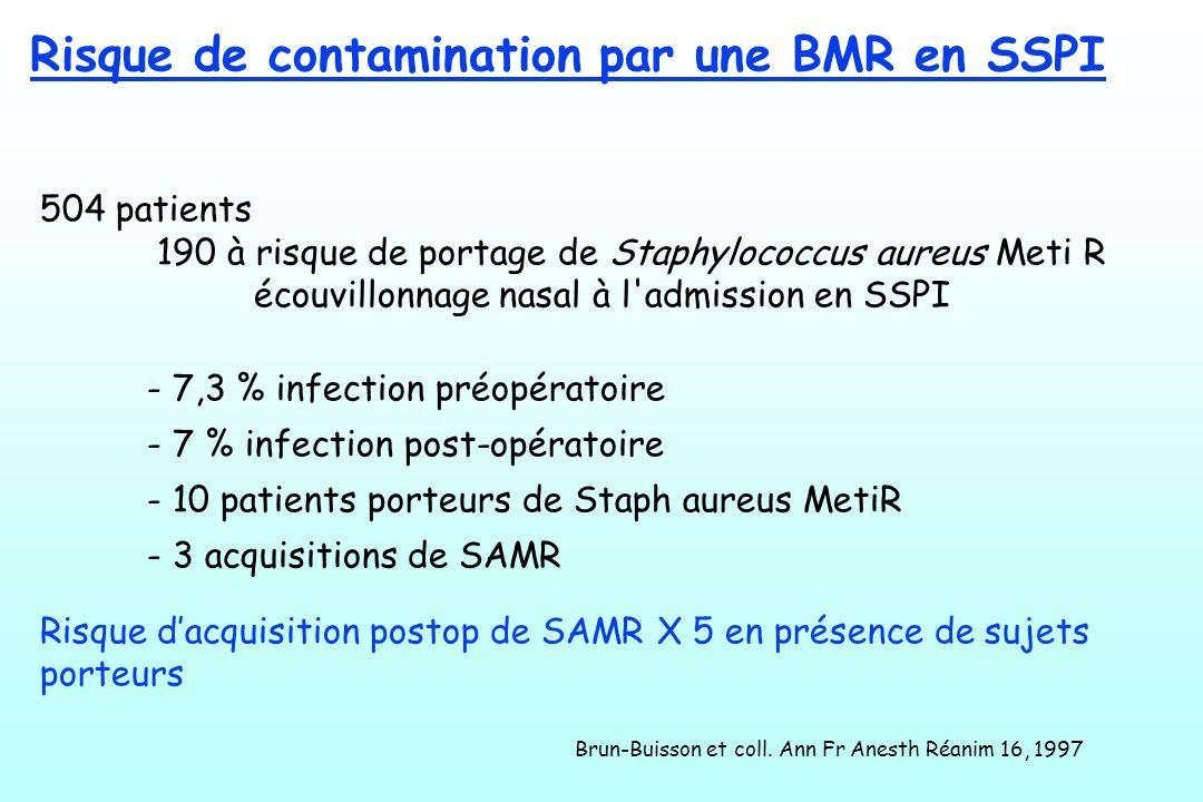 Risque de contamination par une BMR en SSPI 504 patients 190 à risque de portage de Staphylococcus aureus Meti R écouvillonnage nasal à l'admission en