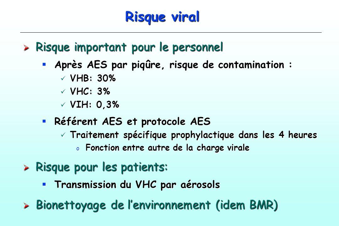 Risque viral Risque important pour le personnel Risque important pour le personnel Après AES par piqûre, risque de contamination : Après AES par piqûr