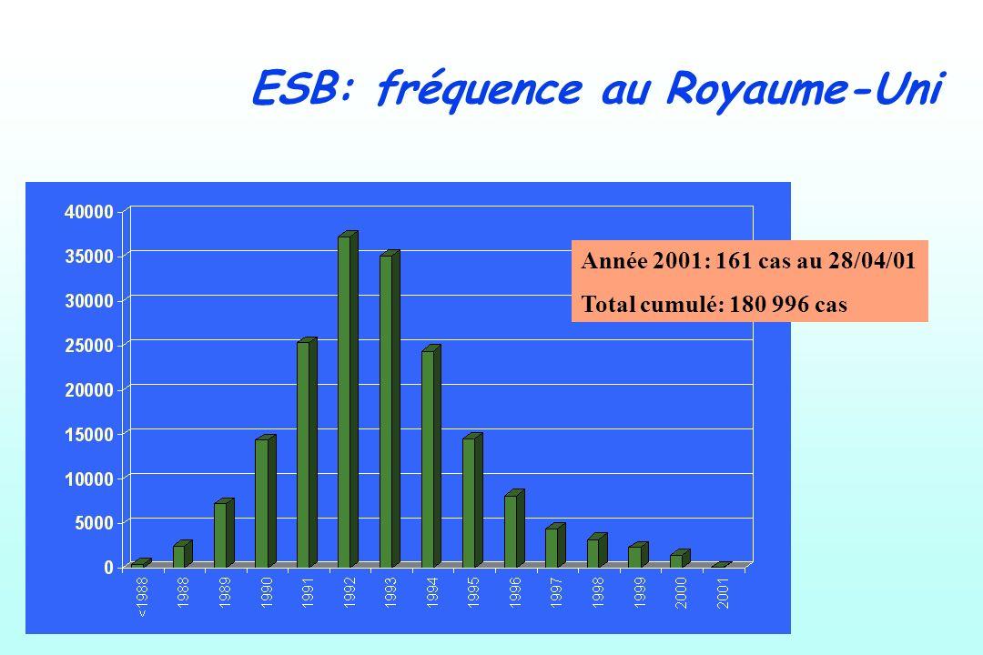 ESB: fréquence au Royaume-Uni Année 2001: 161 cas au 28/04/01 Total cumulé: 180 996 cas