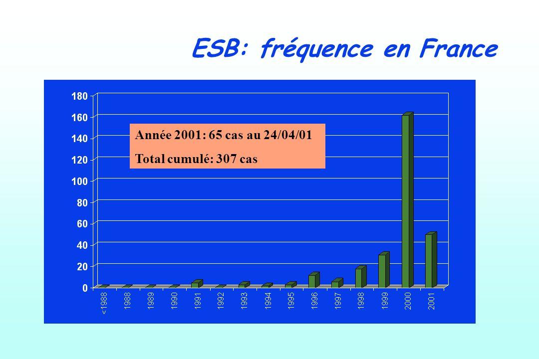 ESB: fréquence en France Année 2001: 65 cas au 24/04/01 Total cumulé: 307 cas
