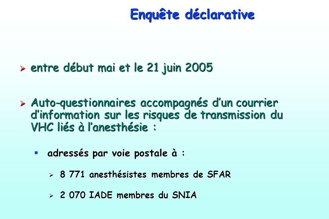 Enquête déclarative entre début mai et le 21 juin 2005 entre début mai et le 21 juin 2005 Auto-questionnaires accompagnés dun courrier dinformation su