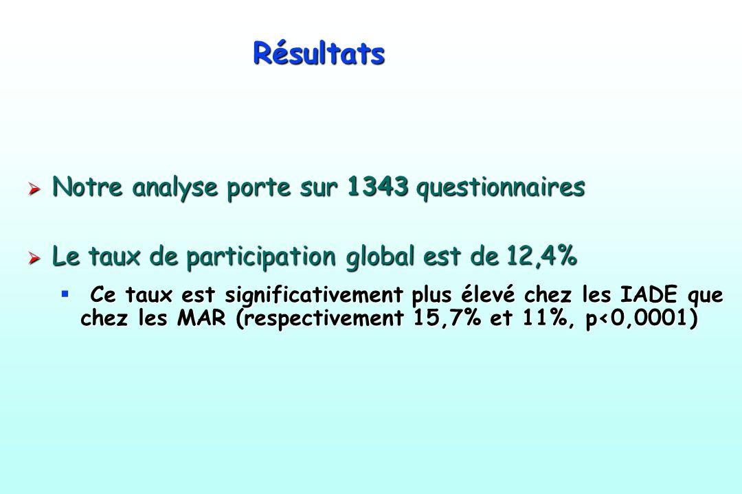 Résultats Notre analyse porte sur 1343 questionnaires Notre analyse porte sur 1343 questionnaires Le taux de participation global est de 12,4% Le taux