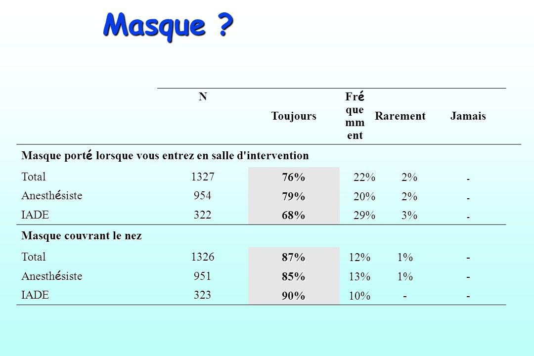 N Toujours Fr é que mm ent RarementJamais Masque port é lorsque vous entrez en salle d'intervention Total1327 76%22%2%- Anesth é siste 954 79%20%2%- I