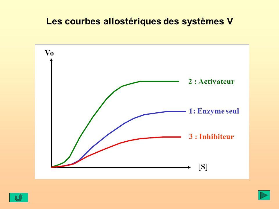 Les courbes allostériques des systèmes V Vo [S][S] 1: Enzyme seul 2 : Activateur 3 : Inhibiteur