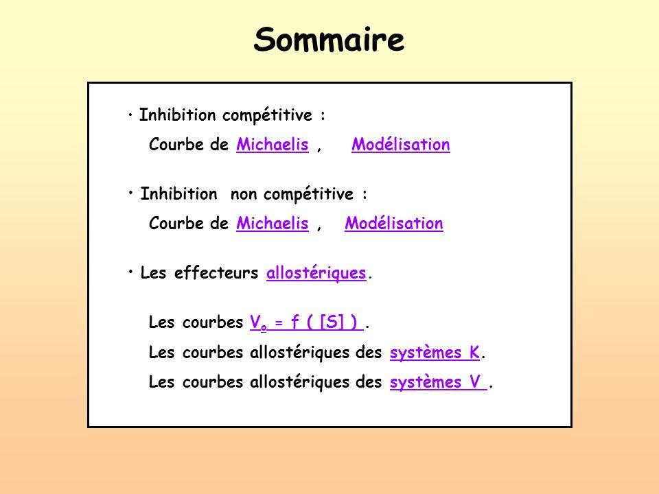 Sommaire Inhibition compétitive : Courbe de Michaelis, ModélisationMichaelisModélisation Inhibition non compétitive : Courbe de Michaelis, Modélisatio