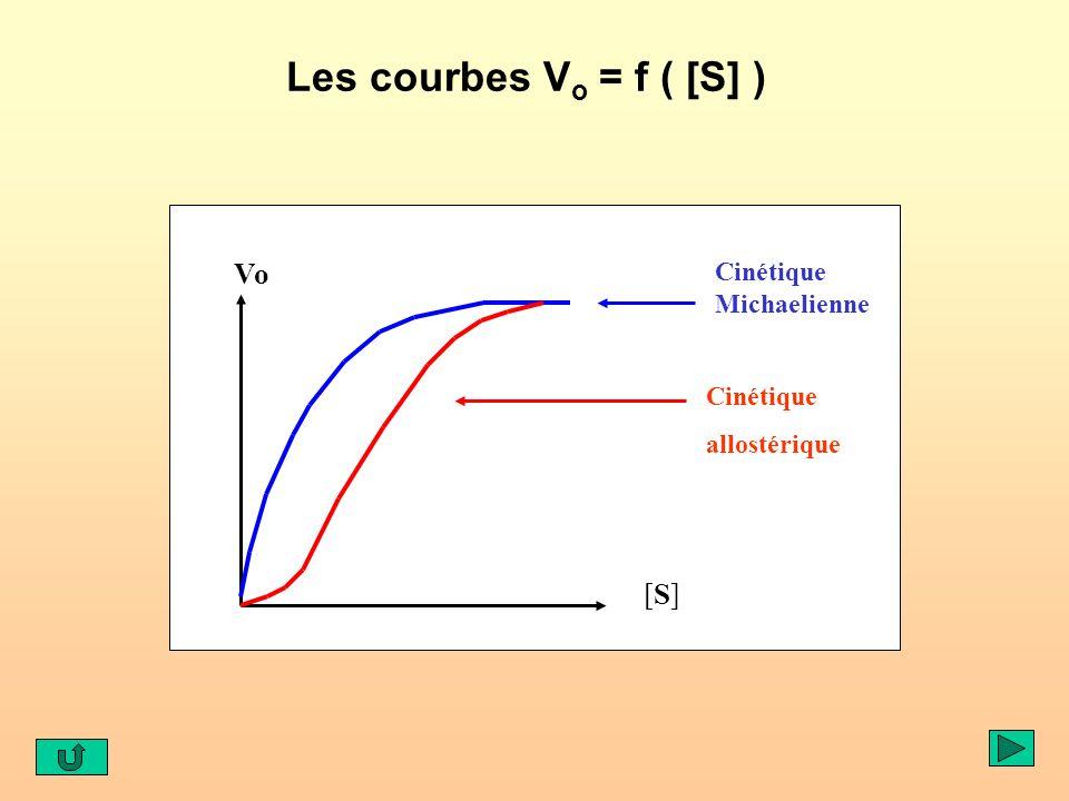 Les courbes V o = f ( [S] ) Vo [S][S] Cinétique Michaelienne Cinétique allostérique