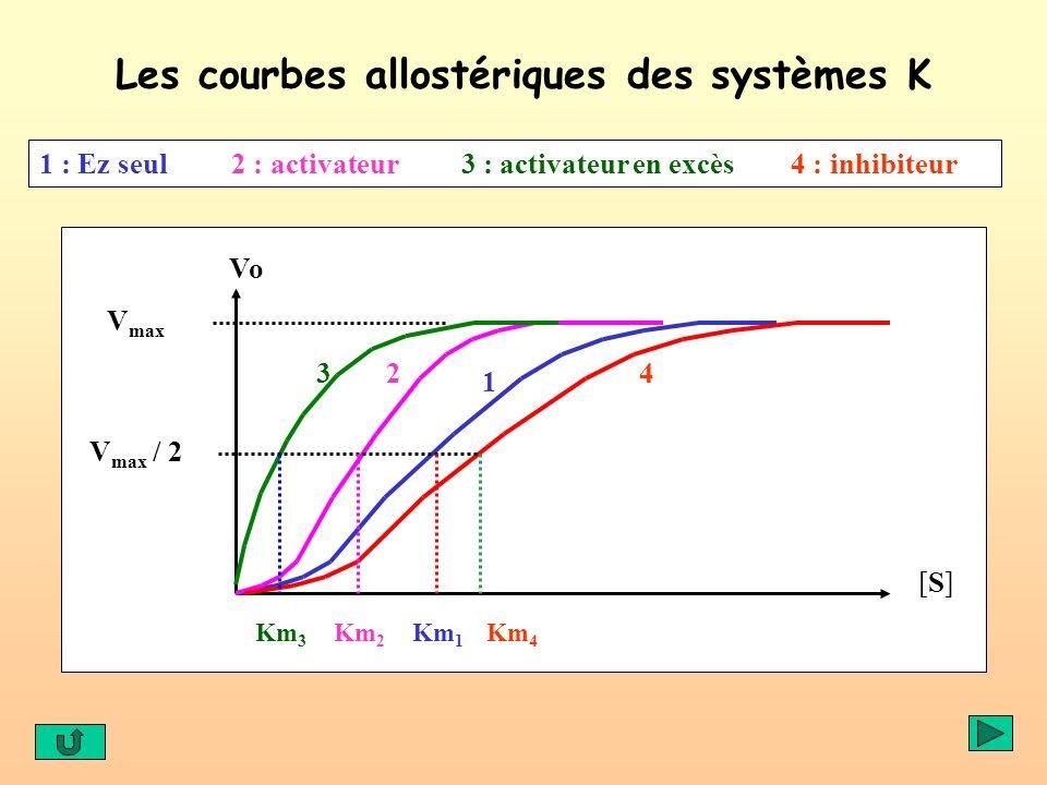 Les courbes allostériques des systèmes K Vo [S][S] 1 234 V max V max / 2 Km 1 Km 2 Km 3 Km 4 1 : Ez seul 2 : activateur 3 : activateur en excès 4 : in