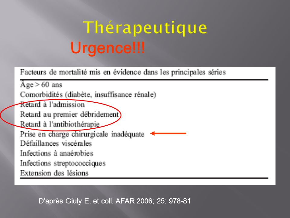 Daprès Giuly E. et coll. AFAR 2006; 25: 978-81 Urgence!!!