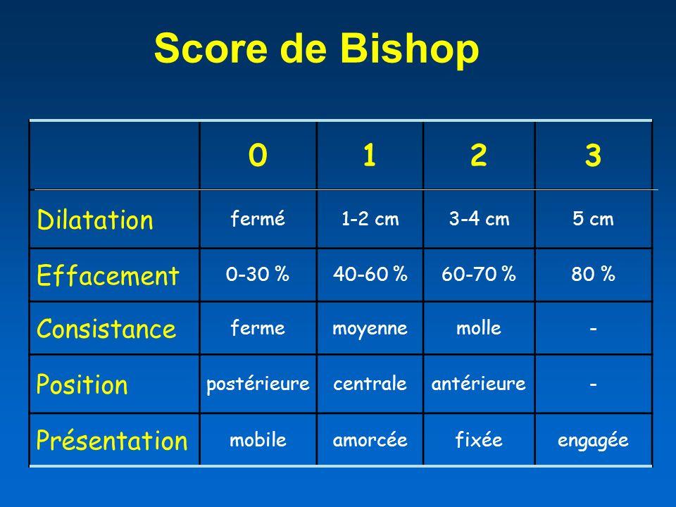 Score de Bishop 0123 Dilatation fermé1-2 cm3-4 cm5 cm Effacement 0-30 %40-60 %60-70 %80 % Consistance fermemoyennemolle- Position postérieurecentralea