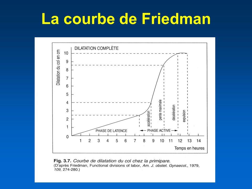 La courbe de Friedman