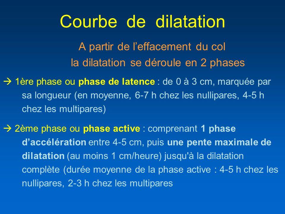 Courbe de dilatation A partir de leffacement du col la dilatation se déroule en 2 phases 1ère phase ou phase de latence : de 0 à 3 cm, marquée par sa