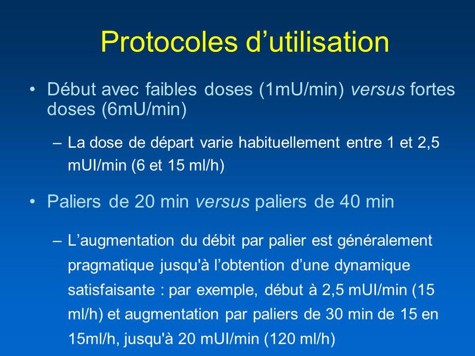 Début avec faibles doses (1mU/min) versus fortes doses (6mU/min) –La dose de départ varie habituellement entre 1 et 2,5 mUI/min (6 et 15 ml/h) Paliers