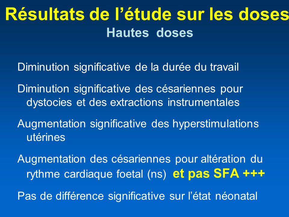 Résultats de létude sur les doses Hautes doses Diminution significative de la durée du travail Diminution significative des césariennes pour dystocies