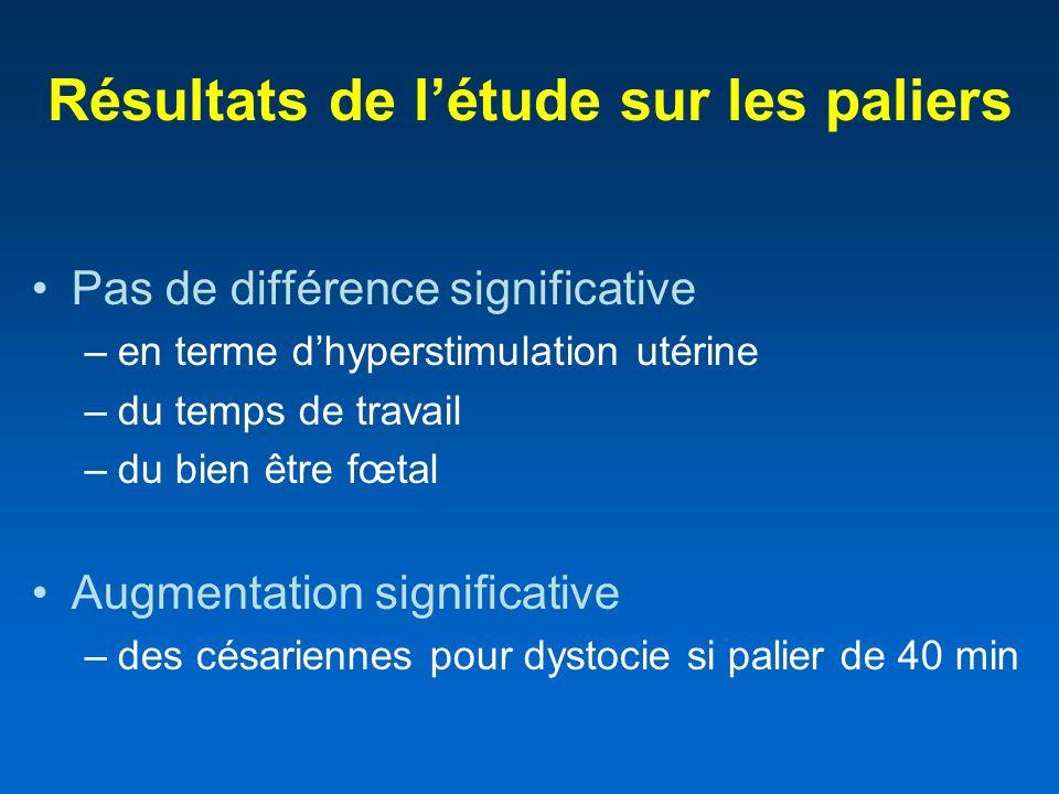 Résultats de létude sur les paliers Pas de différence significative –en terme dhyperstimulation utérine –du temps de travail –du bien être fœtal Augme
