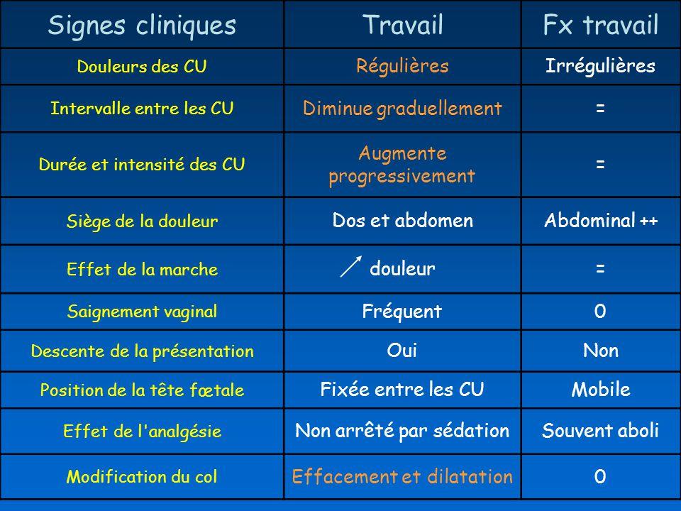 Signes cliniquesTravailFx travail Douleurs des CU RégulièresIrrégulières Intervalle entre les CU Diminue graduellement= Durée et intensité des CU Augm