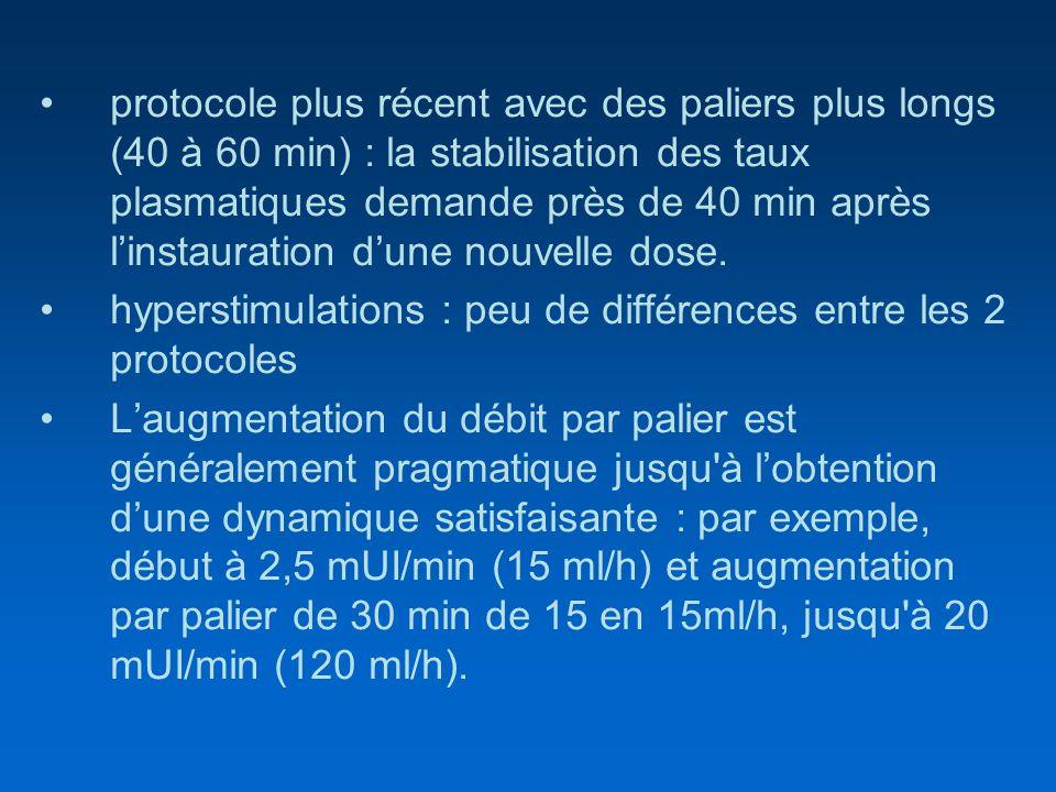 protocole plus récent avec des paliers plus longs (40 à 60 min) : la stabilisation des taux plasmatiques demande près de 40 min après linstauration du