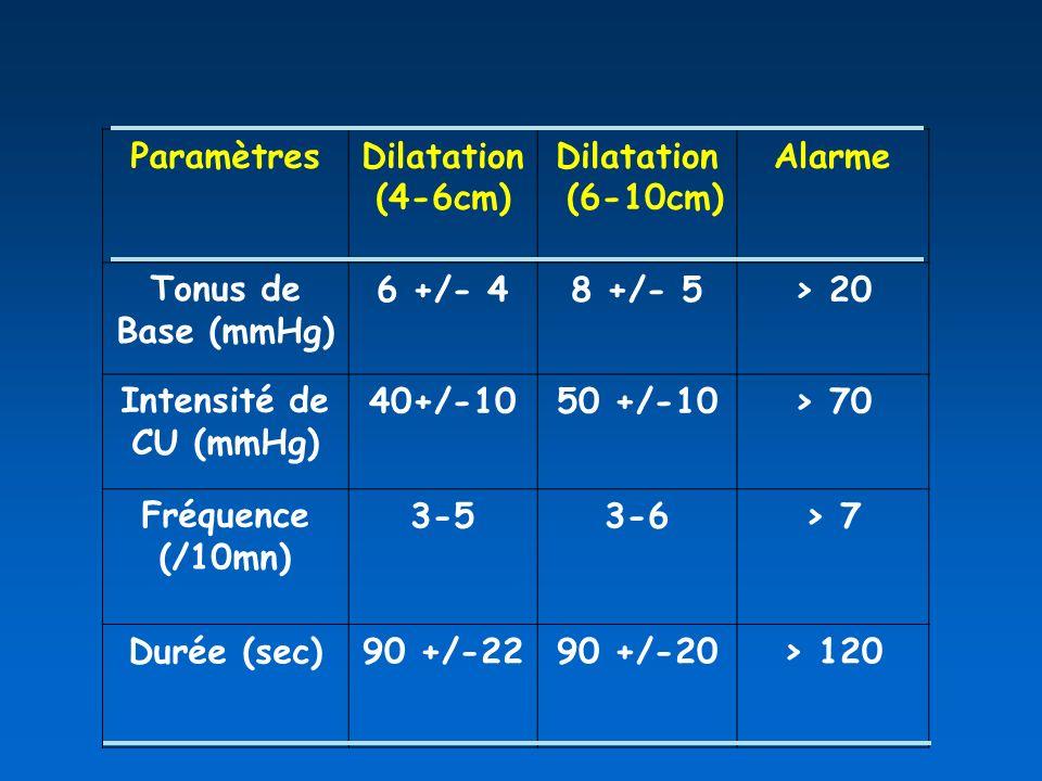 ParamètresDilatation (4-6cm) Dilatation (6-10cm) Alarme Tonus de Base (mmHg) 6 +/- 48 +/- 5> 20 Intensité de CU (mmHg) 40+/-1050 +/-10> 70 Fréquence (