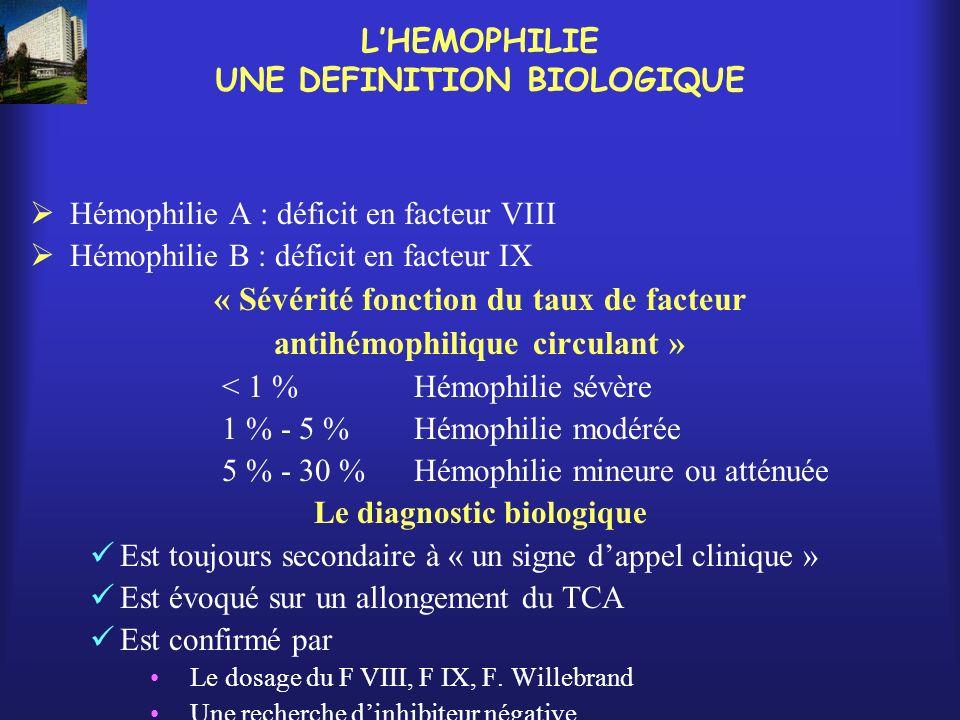 LHEMOPHILIE UNE DEFINITION BIOLOGIQUE Hémophilie A : déficit en facteur VIII Hémophilie B : déficit en facteur IX « Sévérité fonction du taux de facte