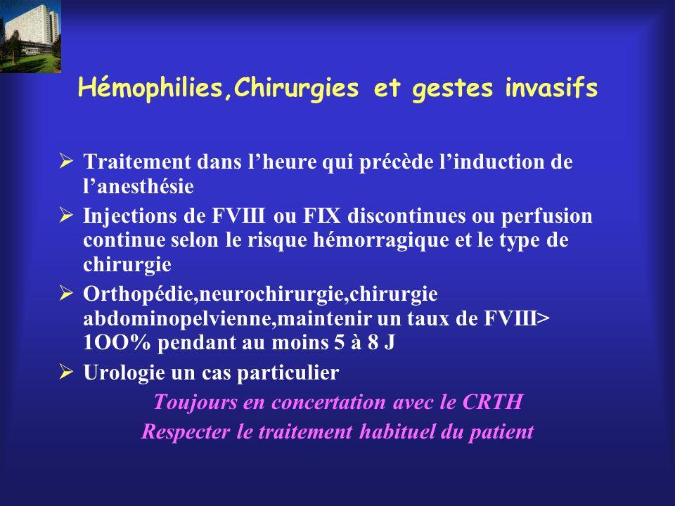 Hémophilies,Chirurgies et gestes invasifs Traitement dans lheure qui précède linduction de lanesthésie Injections de FVIII ou FIX discontinues ou perf