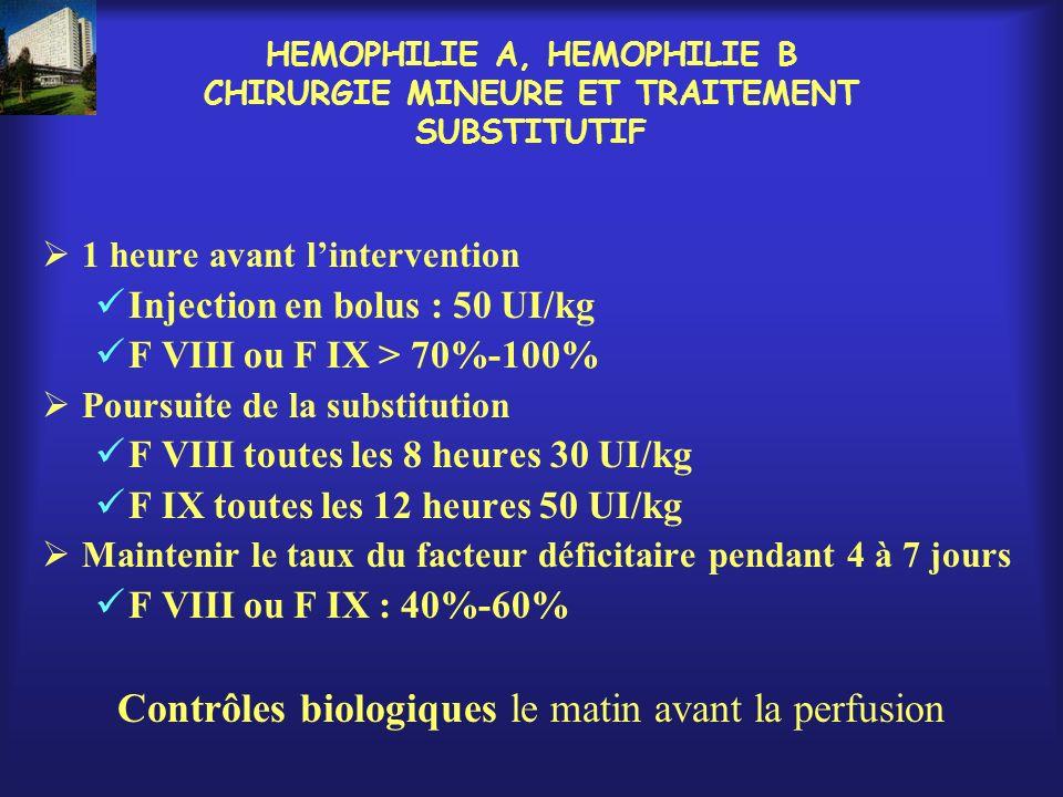 HEMOPHILIE A, HEMOPHILIE B CHIRURGIE MINEURE ET TRAITEMENT SUBSTITUTIF 1 heure avant lintervention Injection en bolus : 50 UI/kg F VIII ou F IX > 70%-