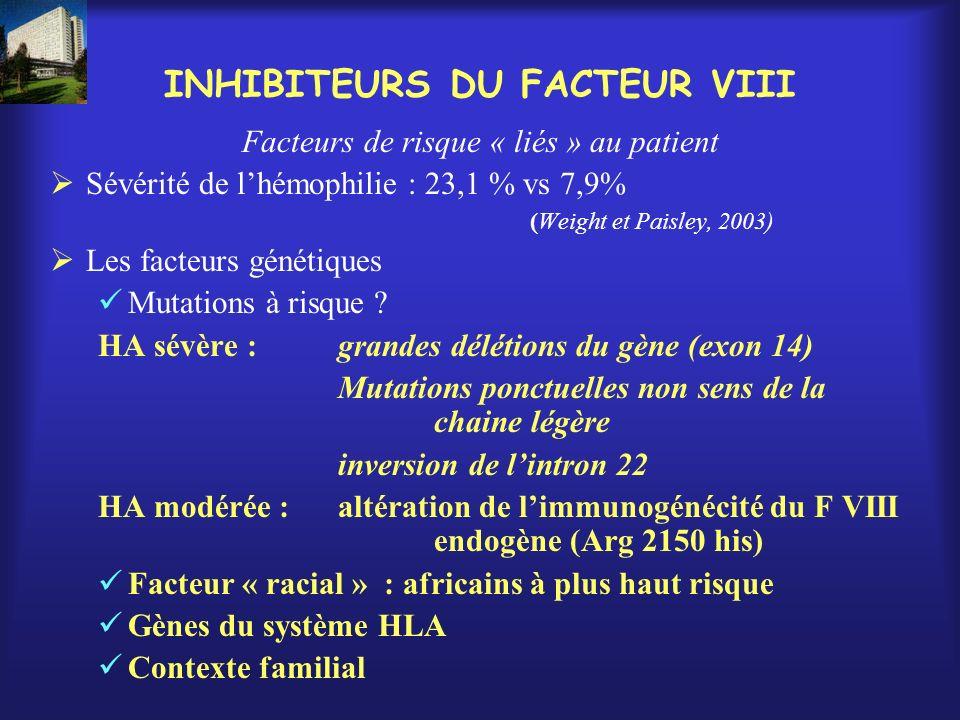 INHIBITEURS DU FACTEUR VIII Facteurs de risque « liés » au patient Sévérité de lhémophilie : 23,1 % vs 7,9% (Weight et Paisley, 2003) Les facteurs gén