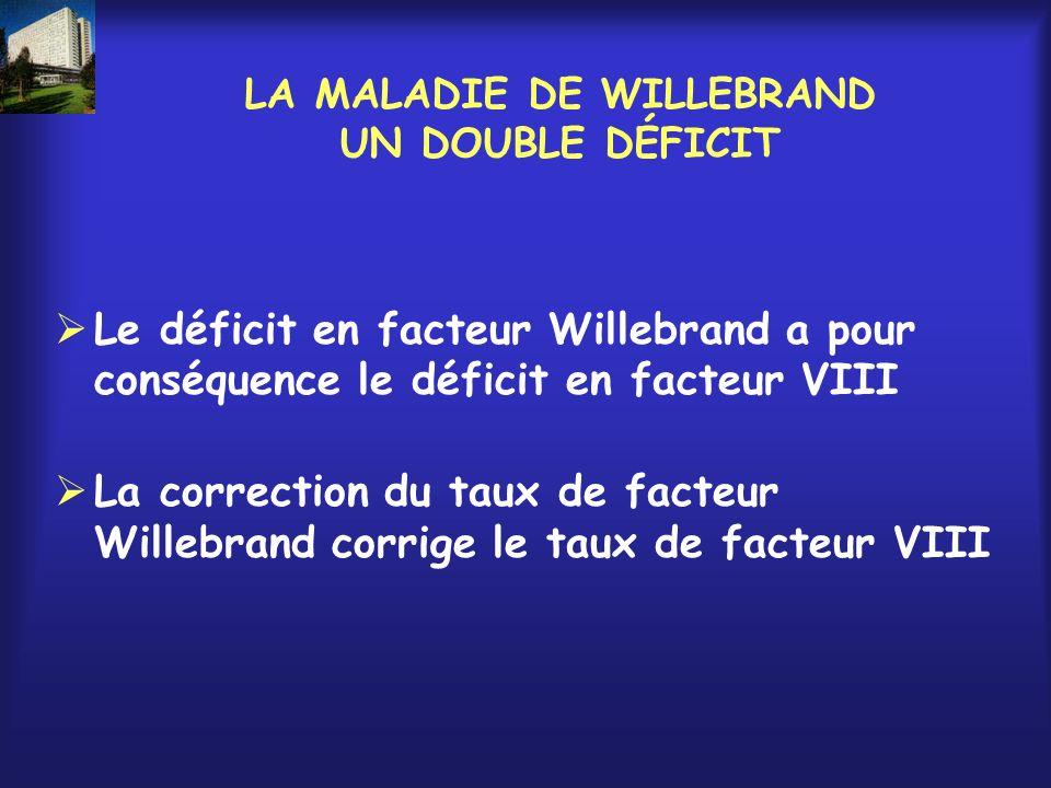 LA MALADIE DE WILLEBRAND UN DOUBLE DÉFICIT Le déficit en facteur Willebrand a pour conséquence le déficit en facteur VIII La correction du taux de fac