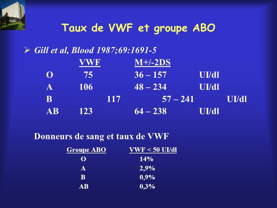Taux de VWF et groupe ABO Gill et al, Blood 1987;69:1691-5 VWFM+/-2DS O 7536 – 157 UI/dl A10648 – 234 UI/dl B11757 – 241 UI/dl AB12364 – 238 UI/dl Don
