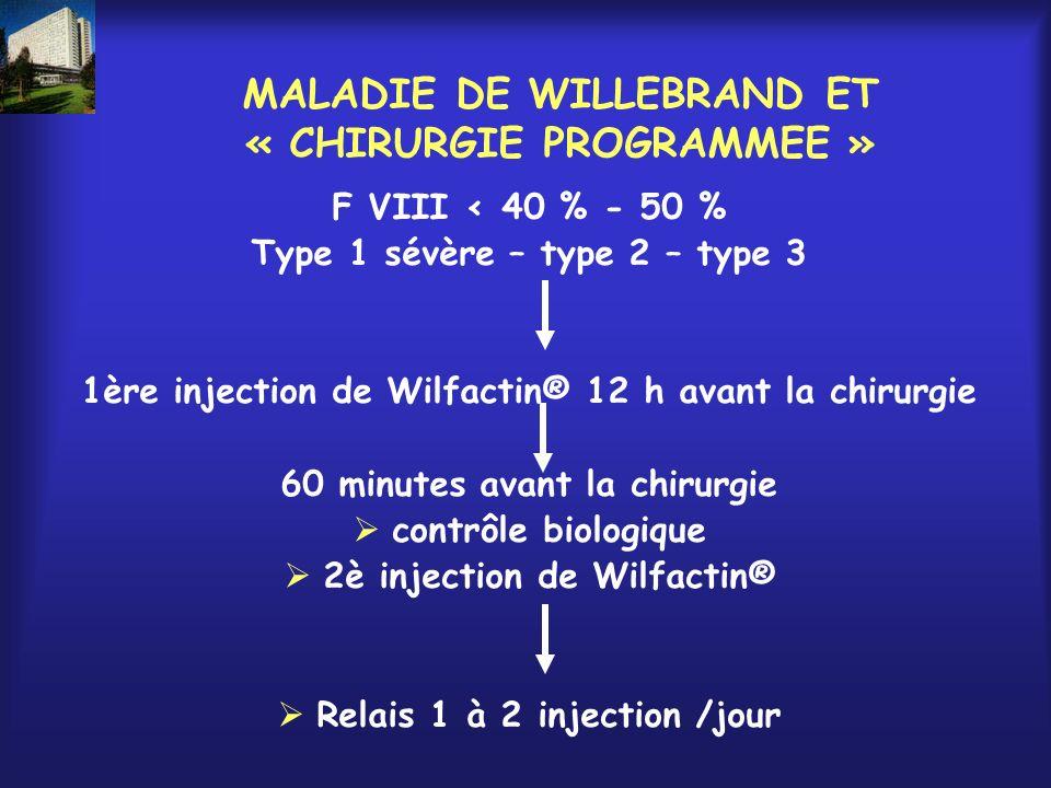 MALADIE DE WILLEBRAND ET « CHIRURGIE PROGRAMMEE » F VIII < 40 % - 50 % Type 1 sévère – type 2 – type 3 1ère injection de Wilfactin® 12 h avant la chir