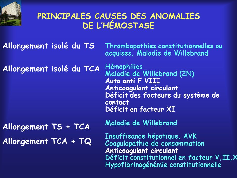PRINCIPALES CAUSES DES ANOMALIES DE LHÉMOSTASE Allongement isolé du TS Allongement isolé du TCA Allongement TS + TCA Allongement TCA + TQ Thrombopathi