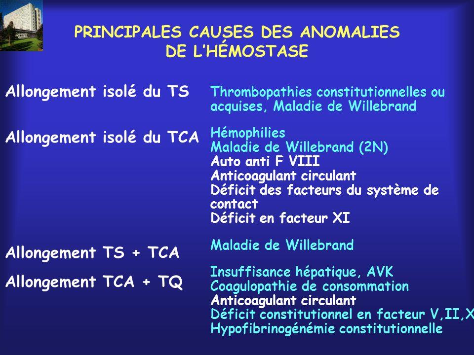 MALADIES HEMORRAGIQUES CONSTITUTIONNELLES ET CHIRURGIES Hémophilies et maladie de Willebrand Chirurgie ORL et stomatologie Chirurgie orthopédique Coelioscopie??….