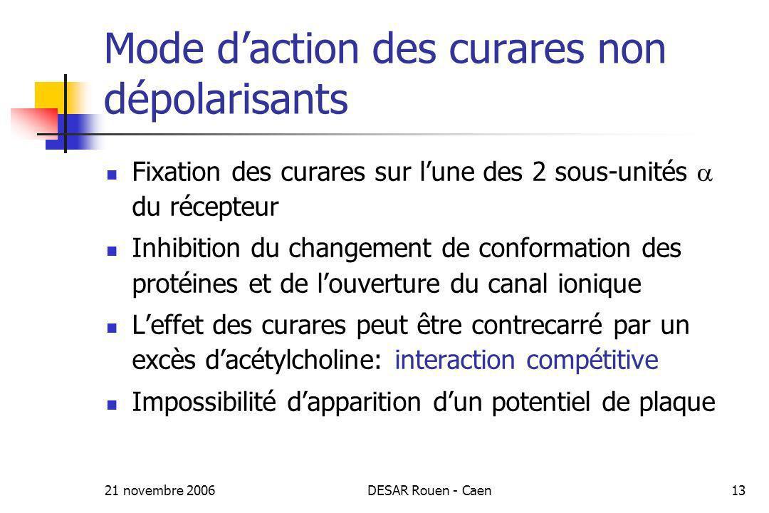 21 novembre 2006DESAR Rouen - Caen13 Mode daction des curares non dépolarisants Fixation des curares sur lune des 2 sous-unités du récepteur Inhibitio