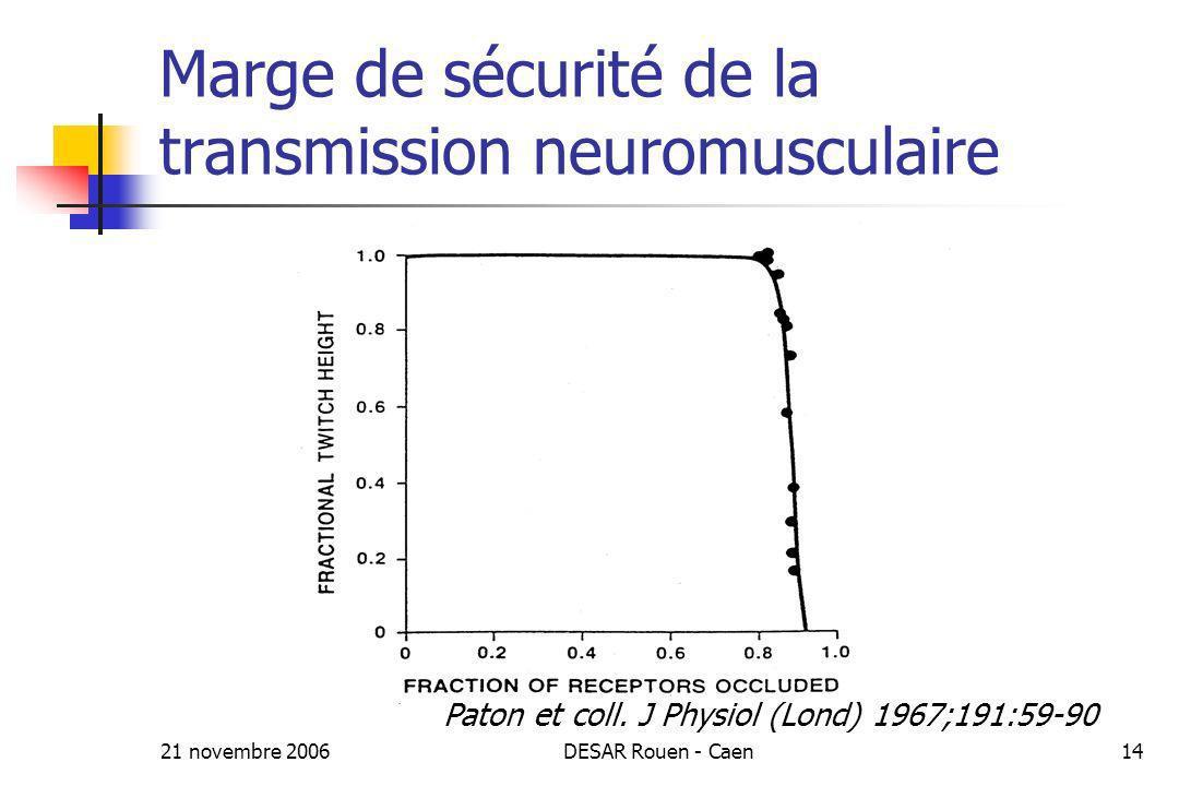 21 novembre 2006DESAR Rouen - Caen14 Marge de sécurité de la transmission neuromusculaire Paton et coll. J Physiol (Lond) 1967;191:59-90