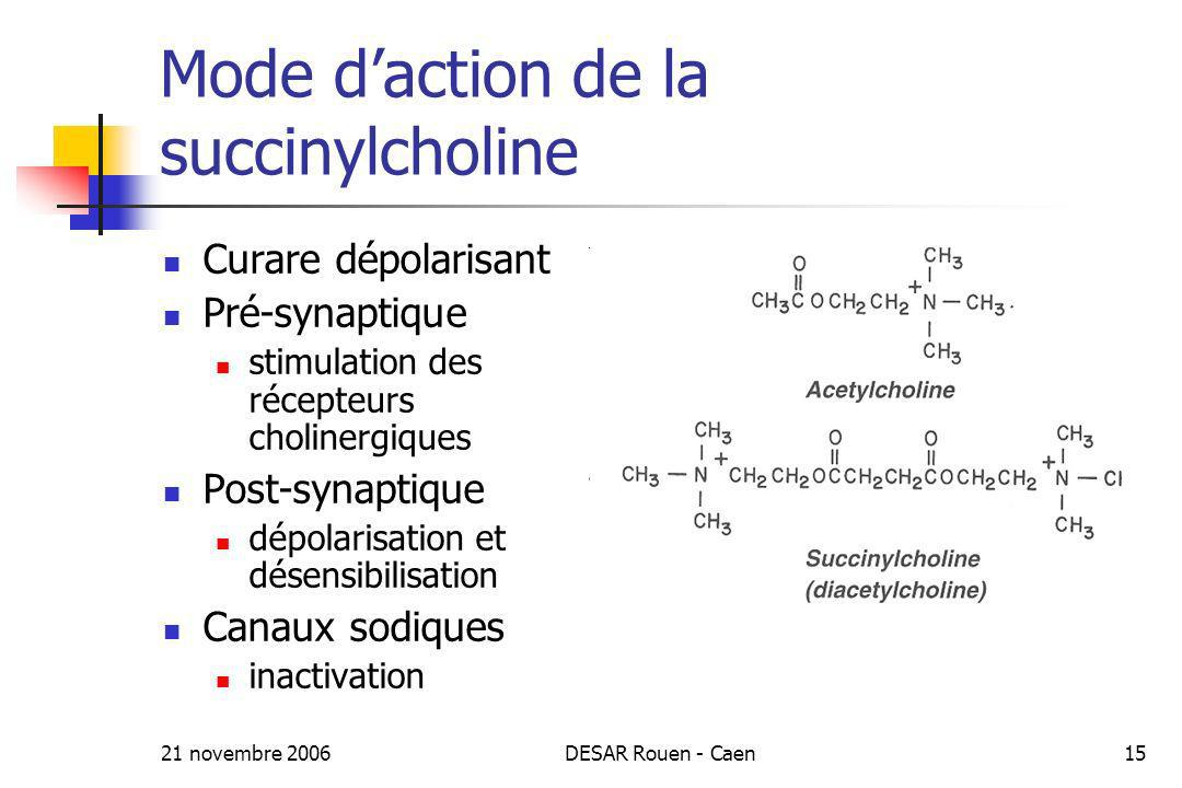 21 novembre 2006DESAR Rouen - Caen15 Mode daction de la succinylcholine Curare dépolarisant Pré-synaptique stimulation des récepteurs cholinergiques P