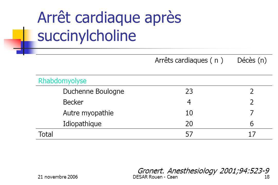 21 novembre 2006DESAR Rouen - Caen18 Arrêt cardiaque après succinylcholine Arrêts cardiaques ( n )Décès (n) Rhabdomyolyse Duchenne Boulogne232 Becker4