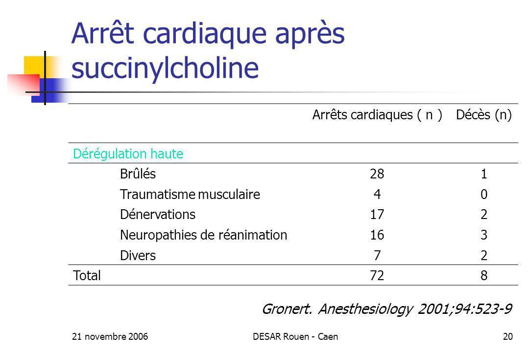 21 novembre 2006DESAR Rouen - Caen20 Arrêt cardiaque après succinylcholine Arrêts cardiaques ( n )Décès (n) Dérégulation haute Brûlés281 Traumatisme m